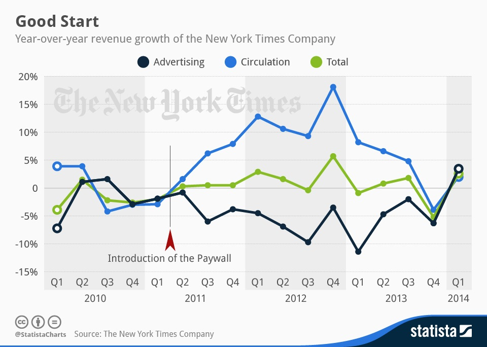 The New York Times Company via Statista